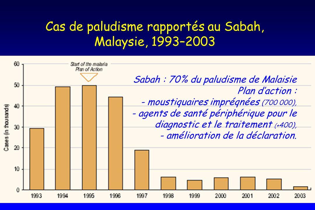 Cas de paludisme rapportés au Sabah, Malaysie, 1993–2003