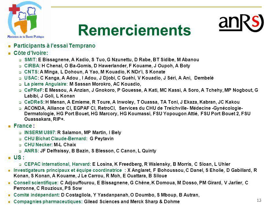 Remerciements Participants à l'essai Temprano Côte d'Ivoire: France :