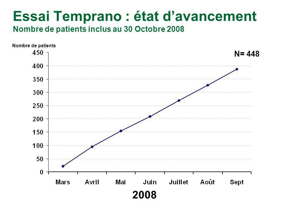 Essai Temprano : état d'avancement Nombre de patients inclus au 30 Octobre 2008