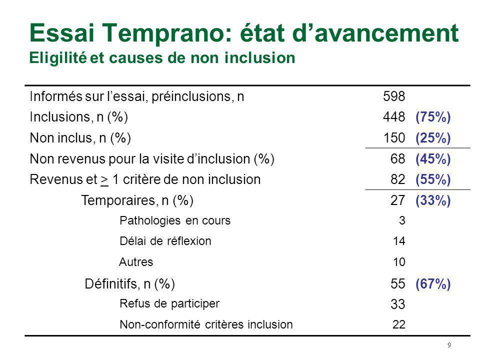 Essai Temprano: état d'avancement Eligilité et causes de non inclusion