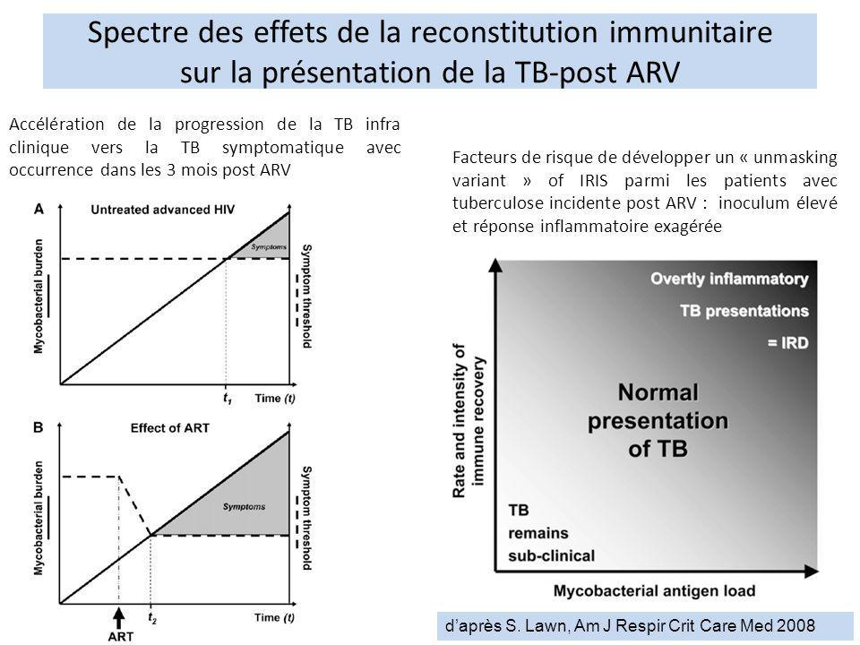 Spectre des effets de la reconstitution immunitaire sur la présentation de la TB-post ARV