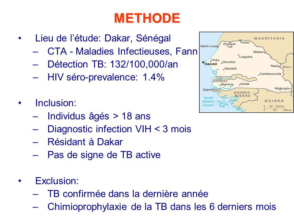 METHODE Lieu de l'étude: Dakar, Sénégal