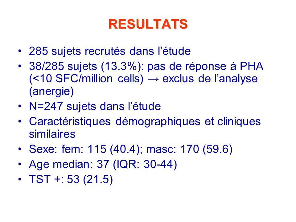 RESULTATS 285 sujets recrutés dans l'étude