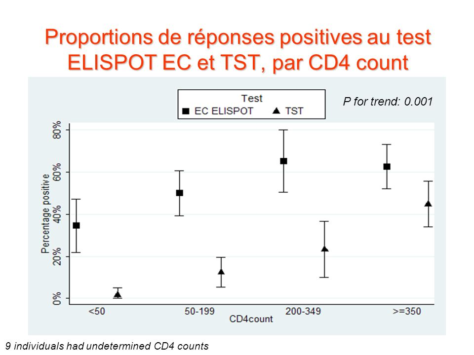Proportions de réponses positives au test ELISPOT EC et TST, par CD4 count