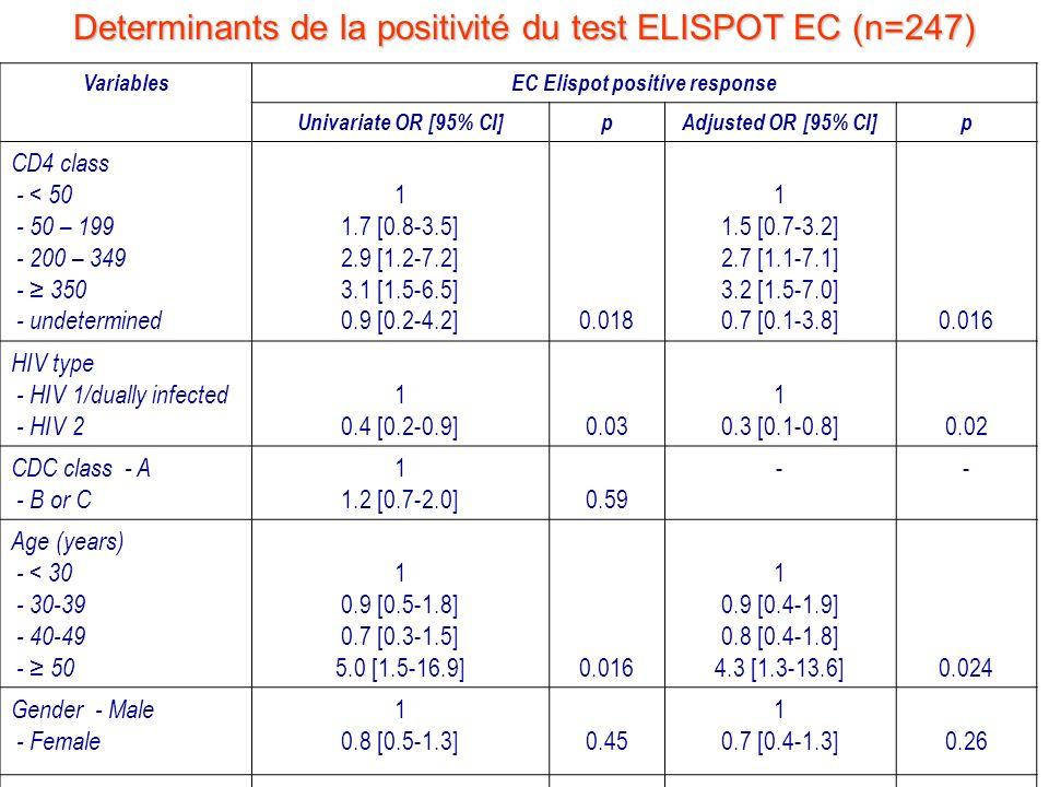 EC Elispot positive response