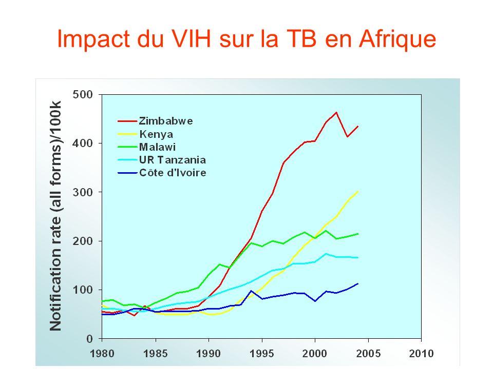 Impact du VIH sur la TB en Afrique