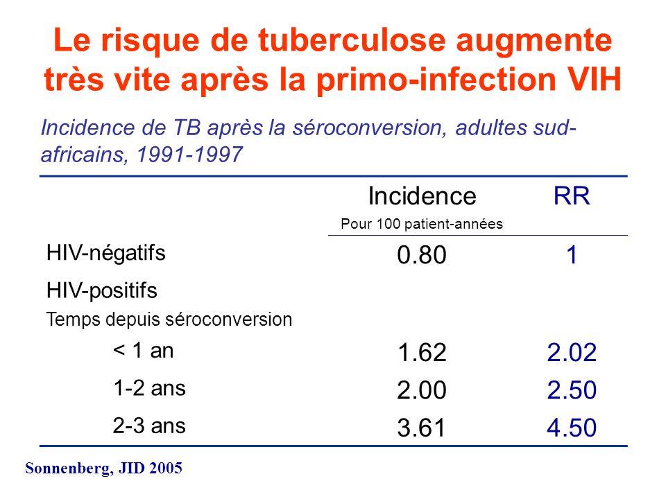 Le risque de tuberculose augmente très vite après la primo-infection VIH