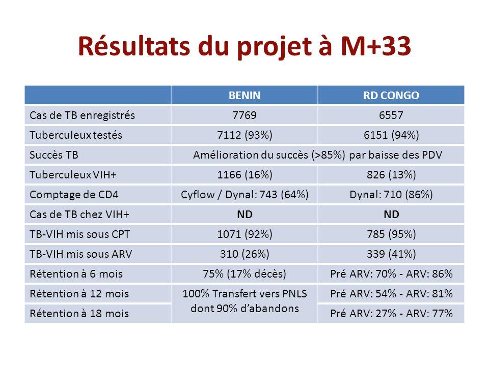 Résultats du projet à M+33