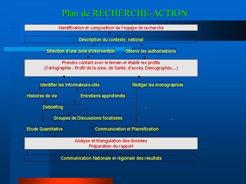 Plan de RECHERCHE-ACTION