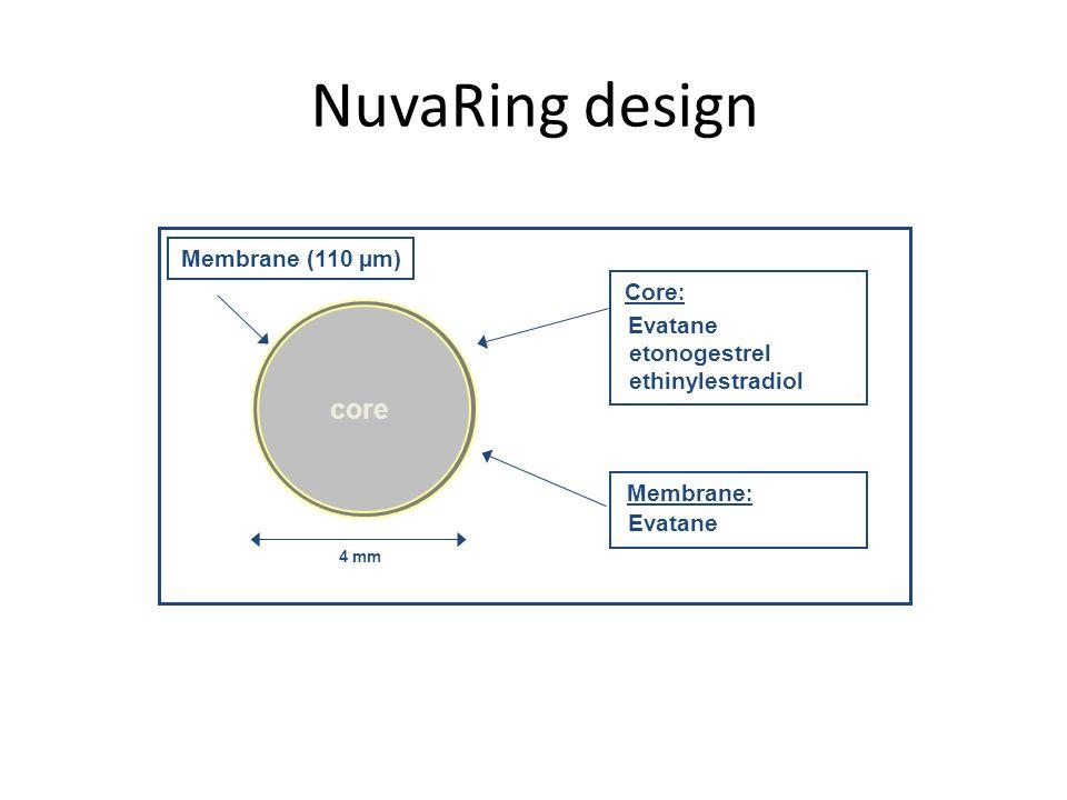 NuvaRing design core Membrane (110 µm) Core: Evatane etonogestrel