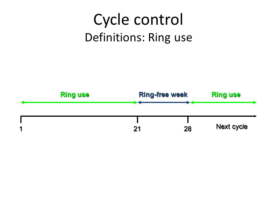 Cycle control Definitions: Ring use