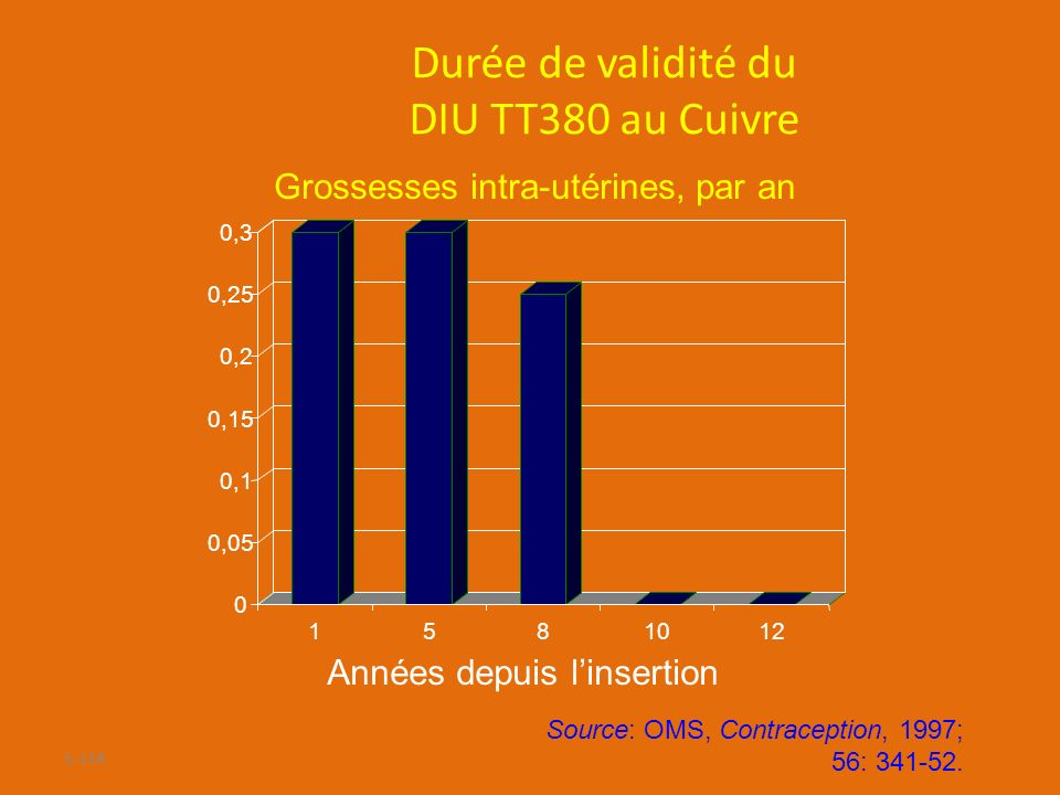 Durée de validité du DIU TT380 au Cuivre