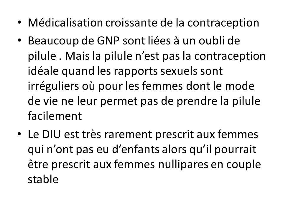 Médicalisation croissante de la contraception