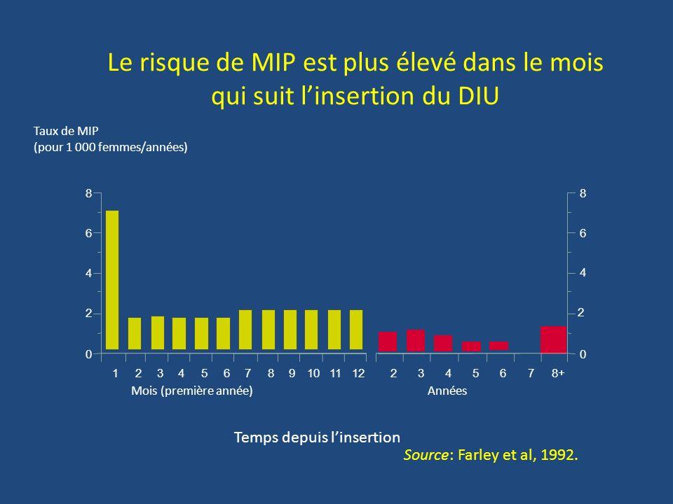 Le risque de MIP est plus élevé dans le mois qui suit l'insertion du DIU