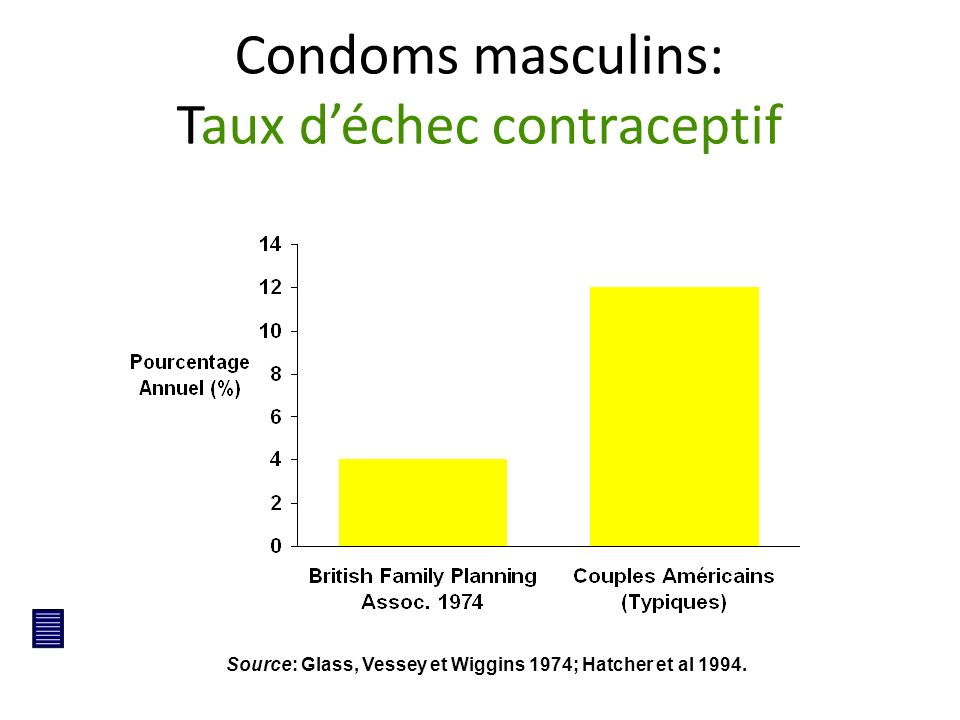 Condoms masculins: Taux d'échec contraceptif