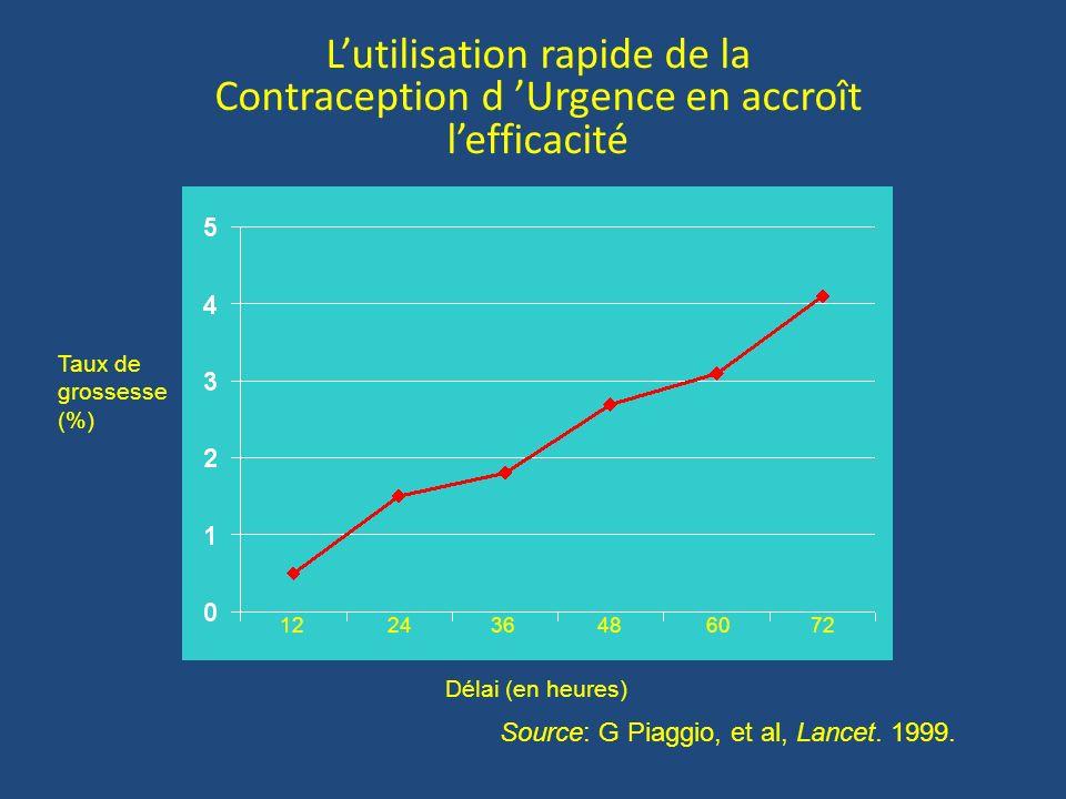 L'utilisation rapide de la Contraception d 'Urgence en accroît l'efficacité