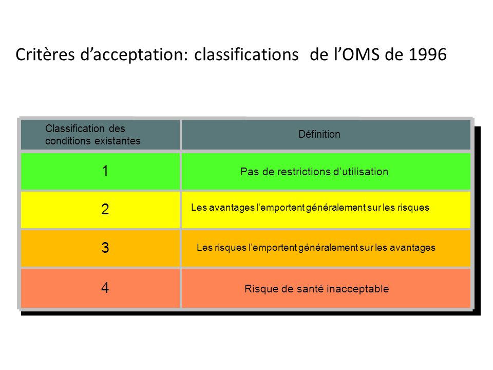 Critères d'acceptation: classifications de l'OMS de 1996