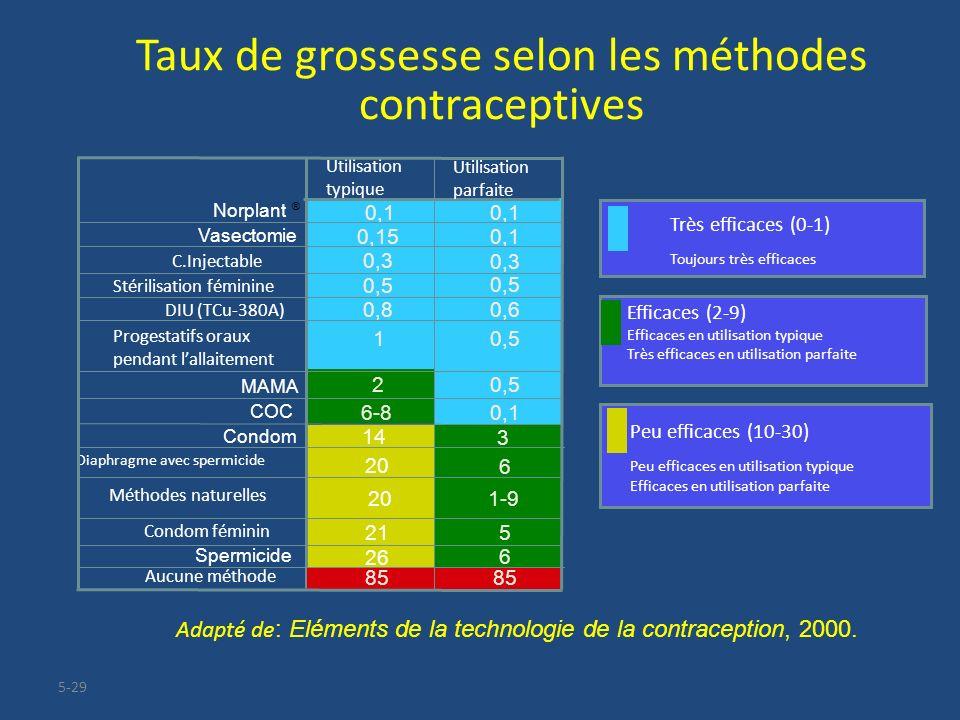 Taux de grossesse selon les méthodes contraceptives