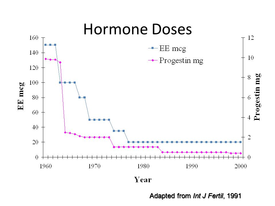 Hormone Doses Adapted from Int J Fertil, 1991 Sources (adapted from):