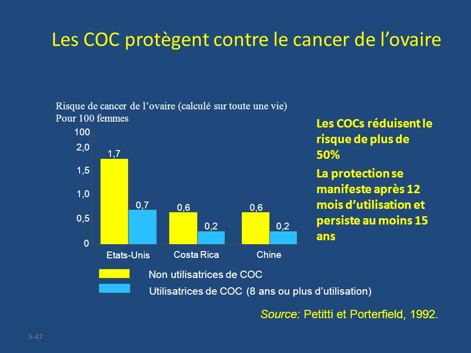 Les COC protègent contre le cancer de l'ovaire