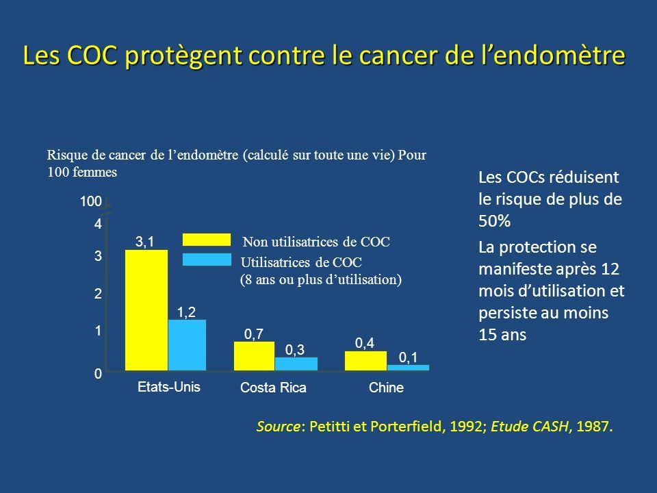 Les COC protègent contre le cancer de l'endomètre