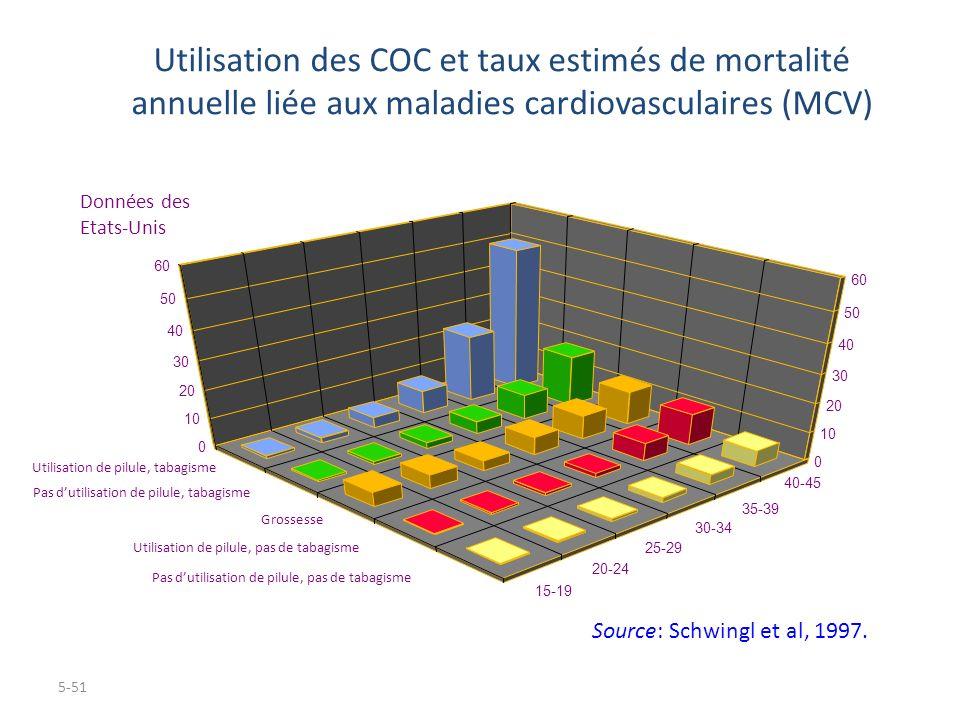 Utilisation des COC et taux estimés de mortalité annuelle liée aux maladies cardiovasculaires (MCV)