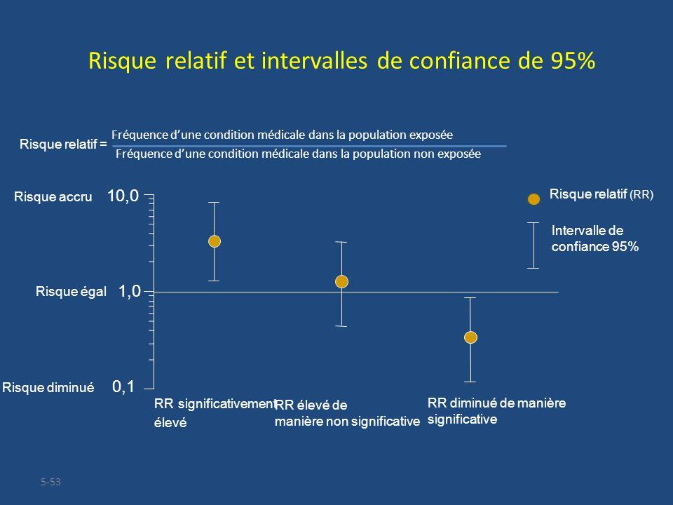 Risque relatif et intervalles de confiance de 95%
