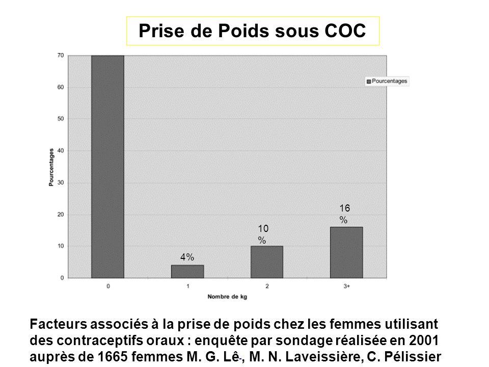 Prise de Poids sous COC 16% 10% 4%