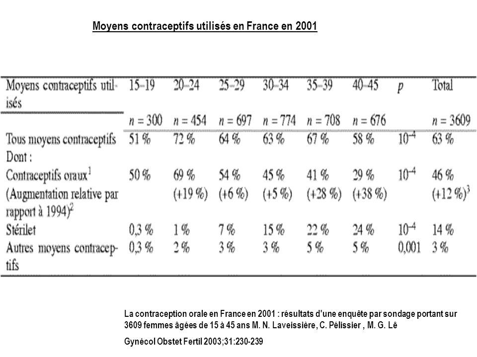 Moyens contraceptifs utilisés en France en 2001