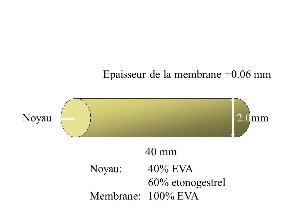 Epaisseur de la membrane =0.06 mm