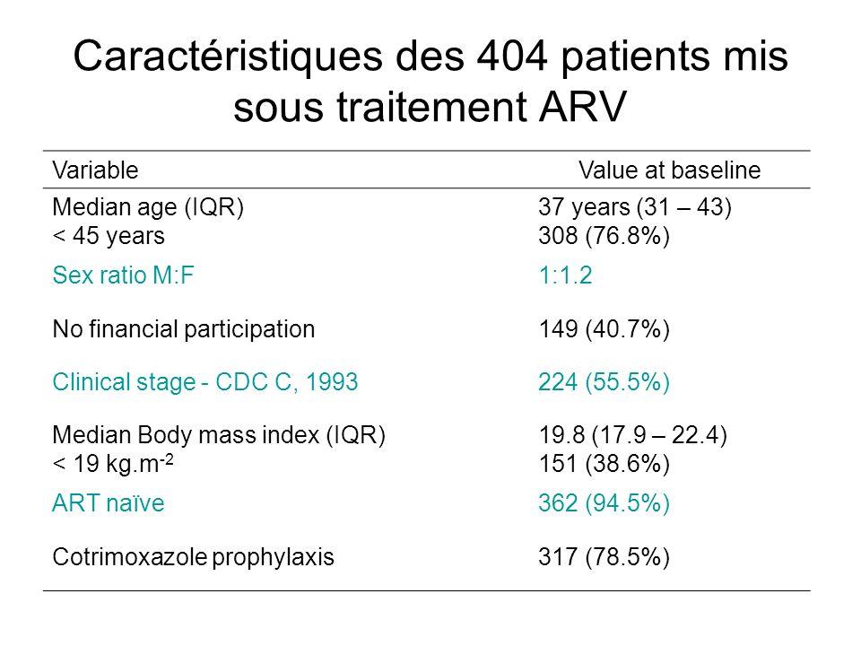 Caractéristiques des 404 patients mis sous traitement ARV