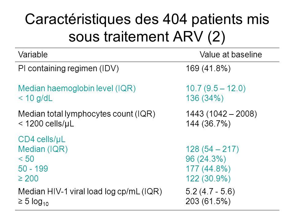 Caractéristiques des 404 patients mis sous traitement ARV (2)