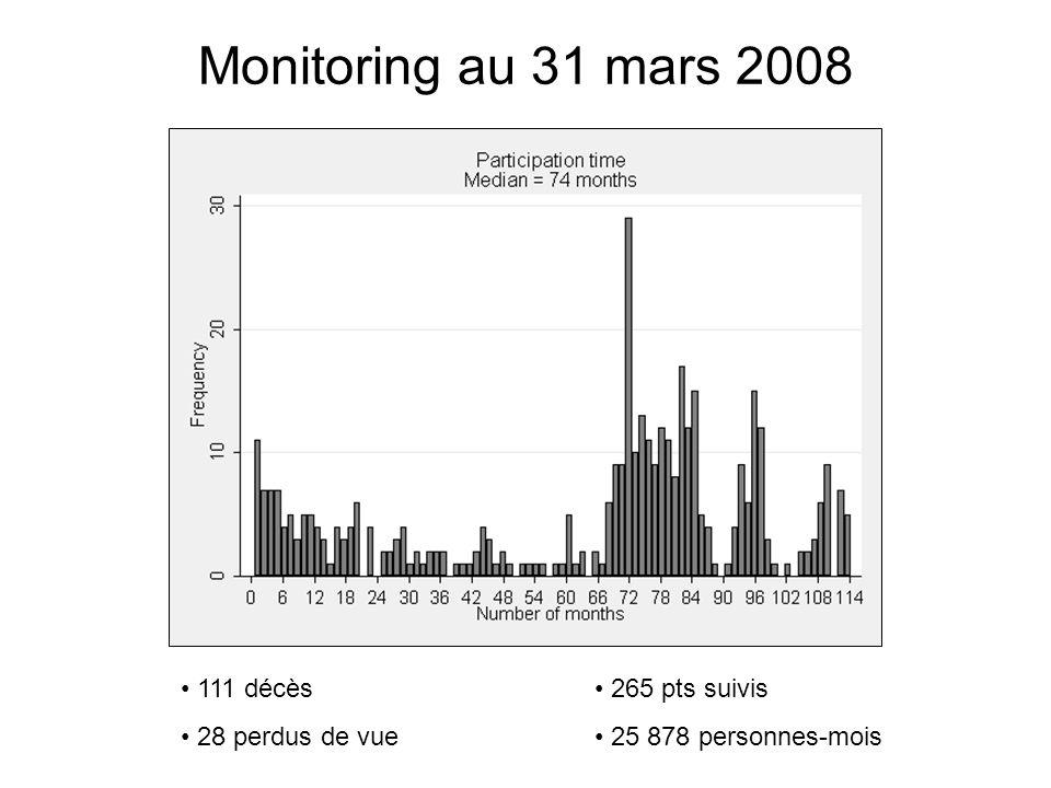 Monitoring au 31 mars 2008 111 décès 28 perdus de vue 265 pts suivis