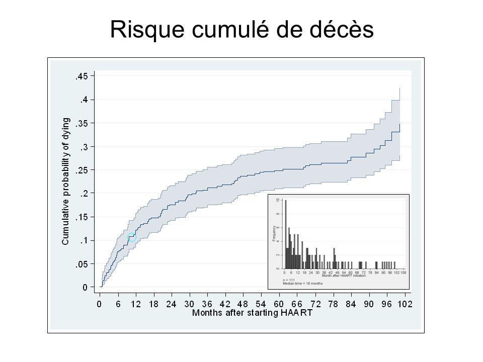 Risque cumulé de décès Médiane du temps de survie des 111 patients dcd = 16 mois.