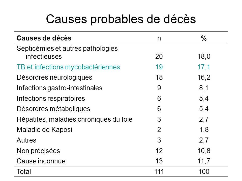 Causes probables de décès