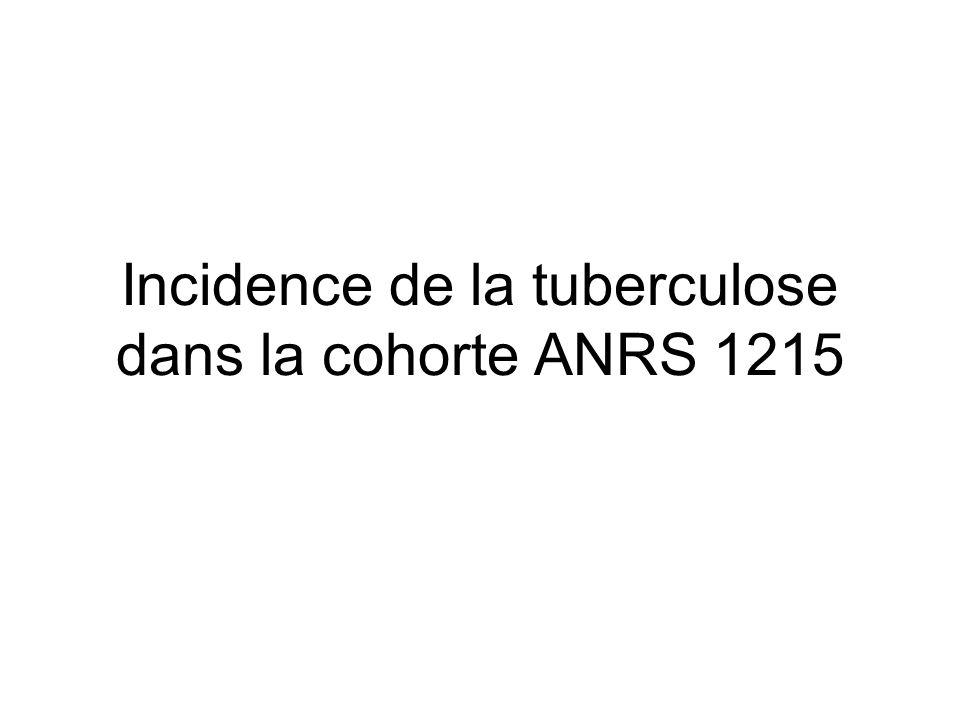 Incidence de la tuberculose dans la cohorte ANRS 1215