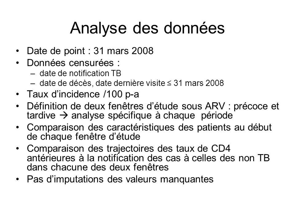 Analyse des données Date de point : 31 mars 2008 Données censurées :
