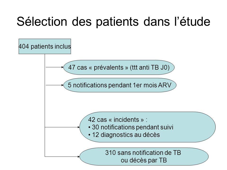 Sélection des patients dans l'étude