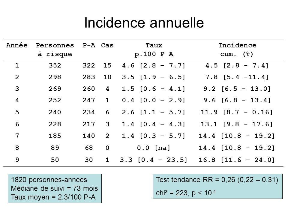 Incidence annuelle Année Personnes à risque P-A Cas Taux p.100 P-A