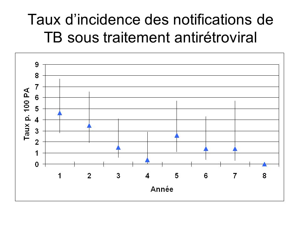 Taux d'incidence des notifications de TB sous traitement antirétroviral