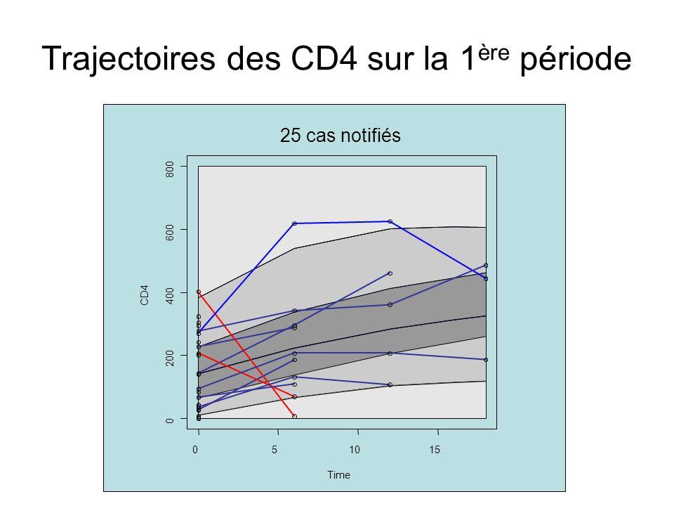Trajectoires des CD4 sur la 1ère période
