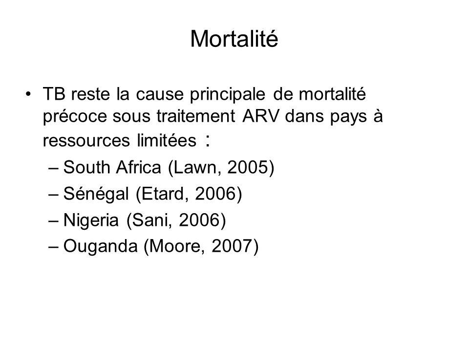 Mortalité TB reste la cause principale de mortalité précoce sous traitement ARV dans pays à ressources limitées :