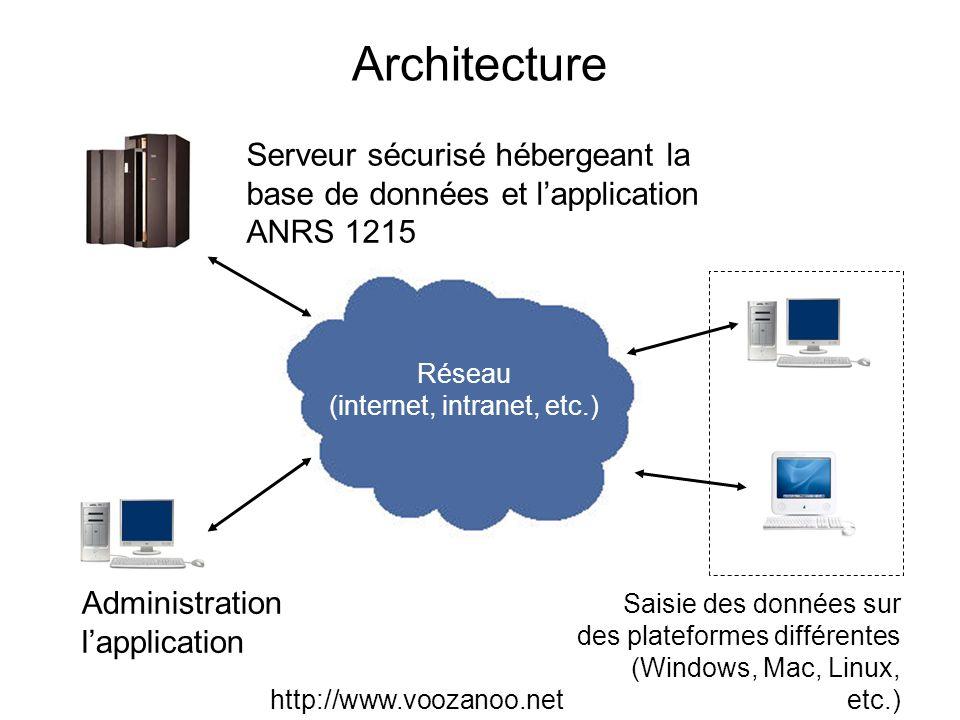 Réseau (internet, intranet, etc.)
