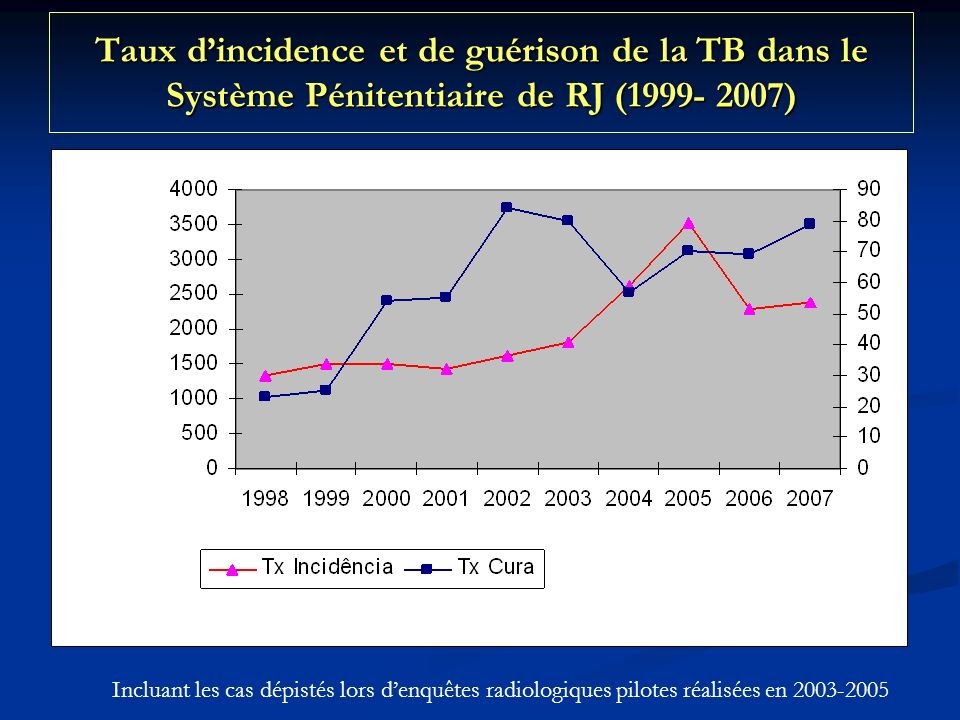 Taux d'incidence et de guérison de la TB dans le Système Pénitentiaire de RJ (1999- 2007)