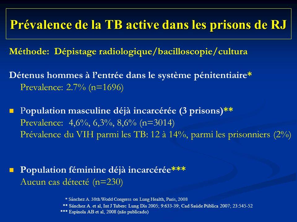 Prévalence de la TB active dans les prisons de RJ