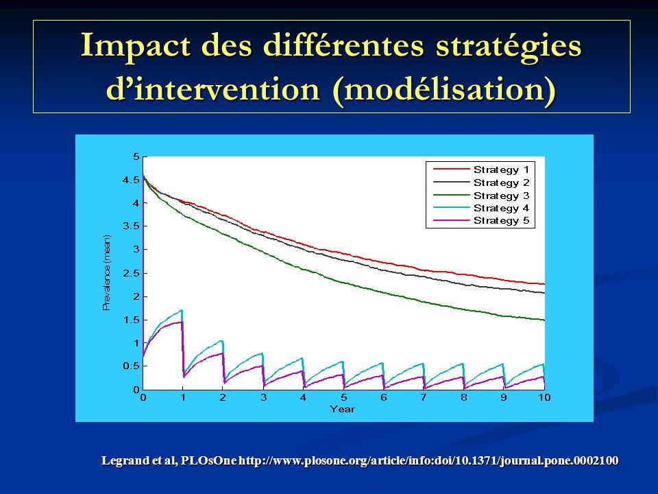 Impact des différentes stratégies d'intervention (modélisation)