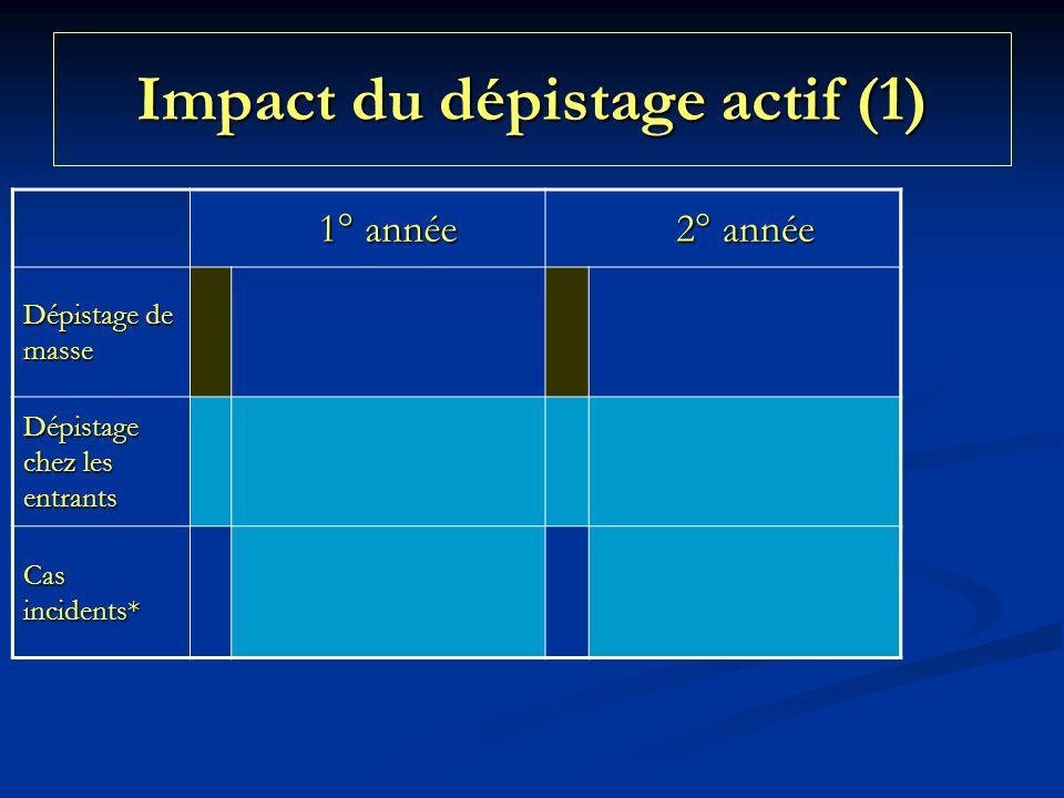 Impact du dépistage actif (1)