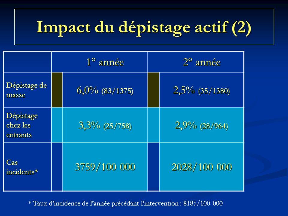 Impact du dépistage actif (2)