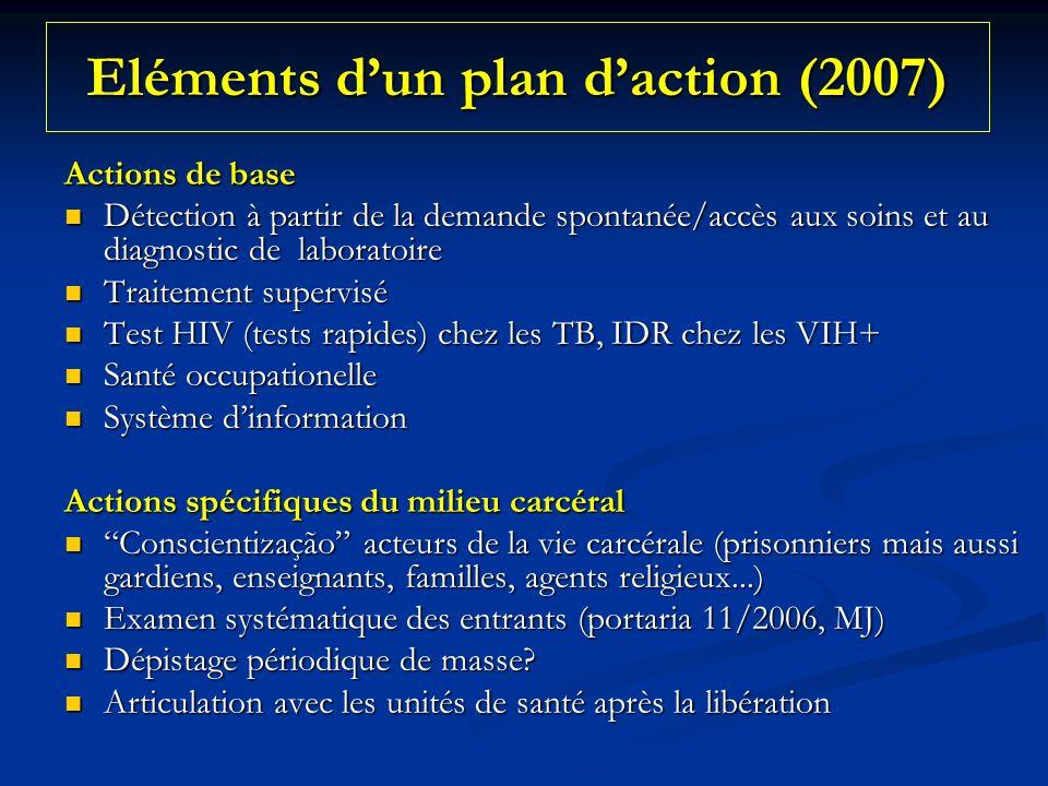 Eléments d'un plan d'action (2007)