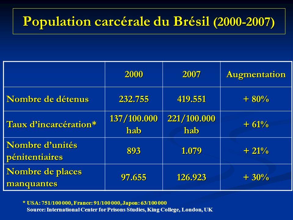 Population carcérale du Brésil (2000-2007)